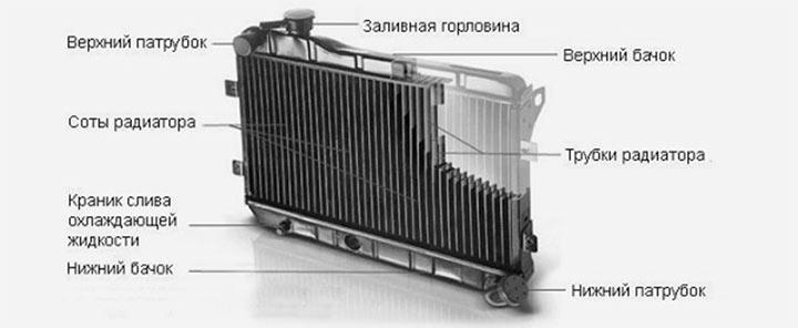 Замена радиатора печки ВАЗ 2107 поэтапная инструкция