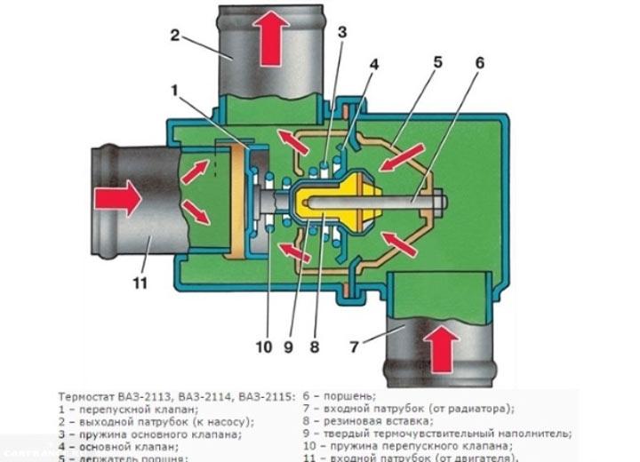 Термостат в автомобилях ВАЗ 2113 2114 2115