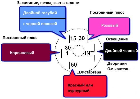 Схема контактов замка зажигания ВАЗ 2107