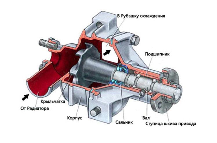 Схема системы охлаждения ВАЗ 2107 своими руками