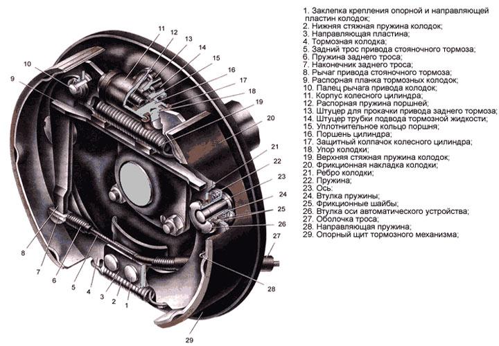 Замена задних тормозных колодок ВАЗ 2107 строение