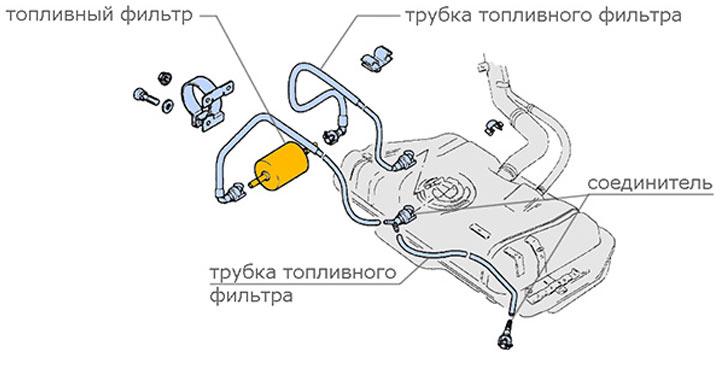 Топливная система Лада Гранта и замена топливного фильтра