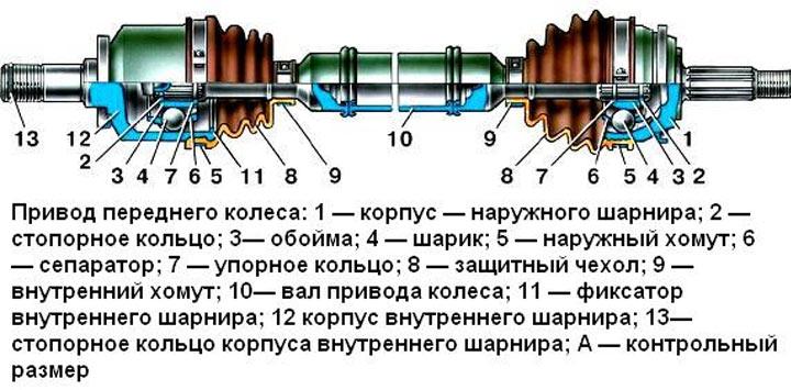 Схема расопложения шруса на ВАЗ 2113, 2114, 2115
