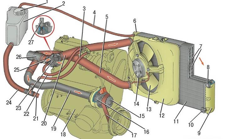 Схема системы охлаждения ВАЗ 2113, 2114, 2115