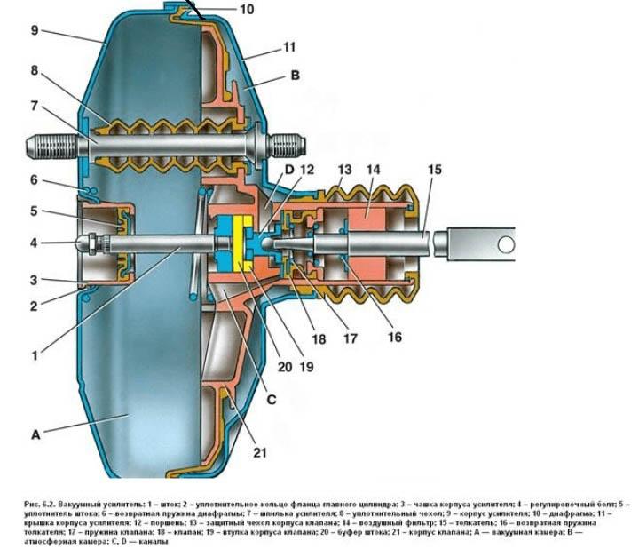 Устройство вакуумного усилителя ВАЗ 2113, 2114, 2115