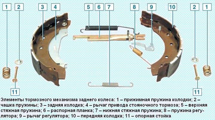 Конструкция задних тормозных колодок Renault Logan ремонт своими руками