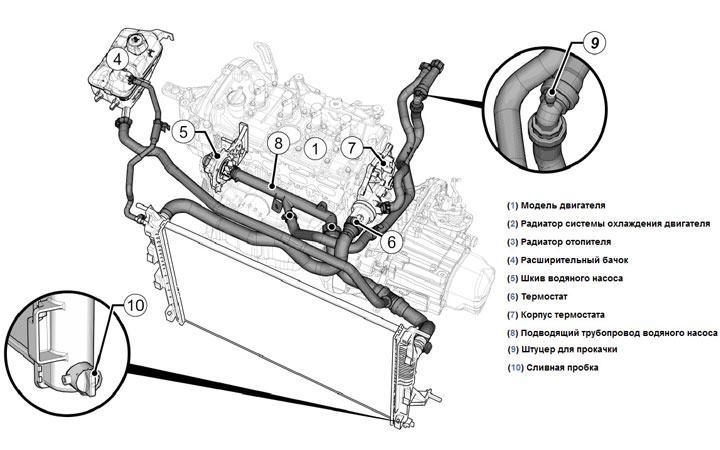 Замена термостата Renault Logan - система охлаждения