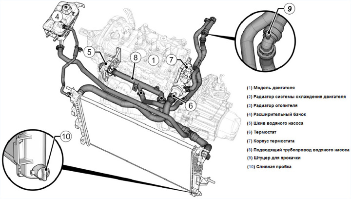 Замена антифриза Renault Logan пошаговая инструкция с фото и видео